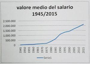 13. grafico salario 1