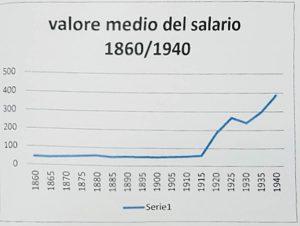 13. grafico salario 2