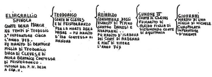 Albero Genealogico Spinola