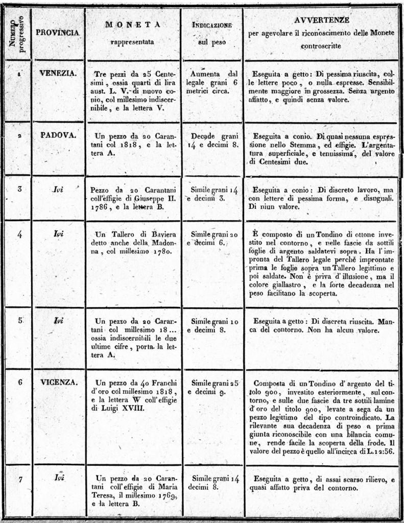 specifica di alcune monete false rinvenute in circolazione nelle Provincie Venete